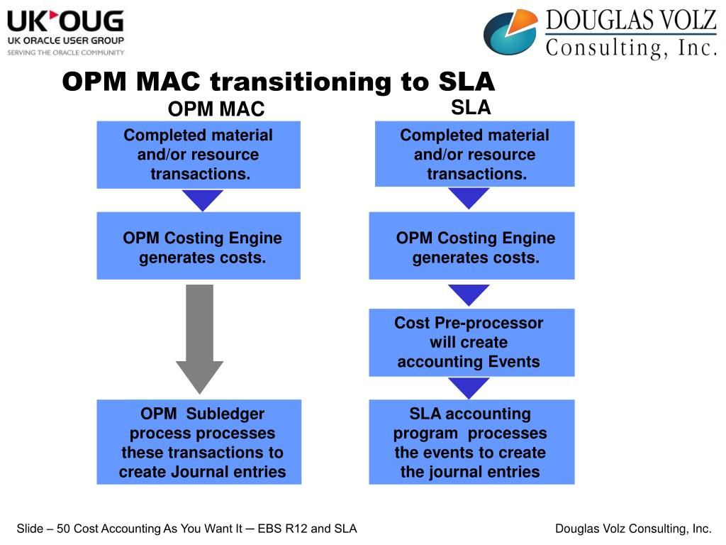 OPM Costing Engine