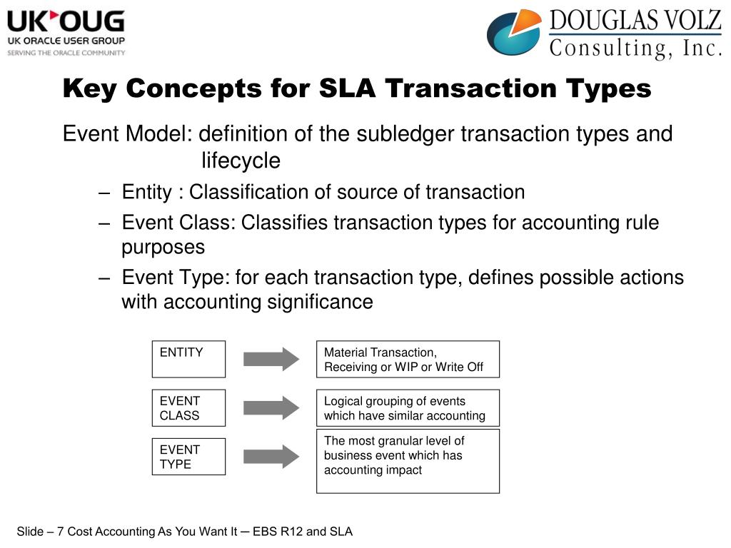 Key Concepts for SLA Transaction Types