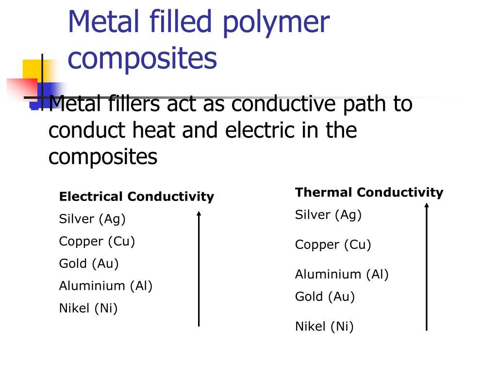 Metal filled polymer composites
