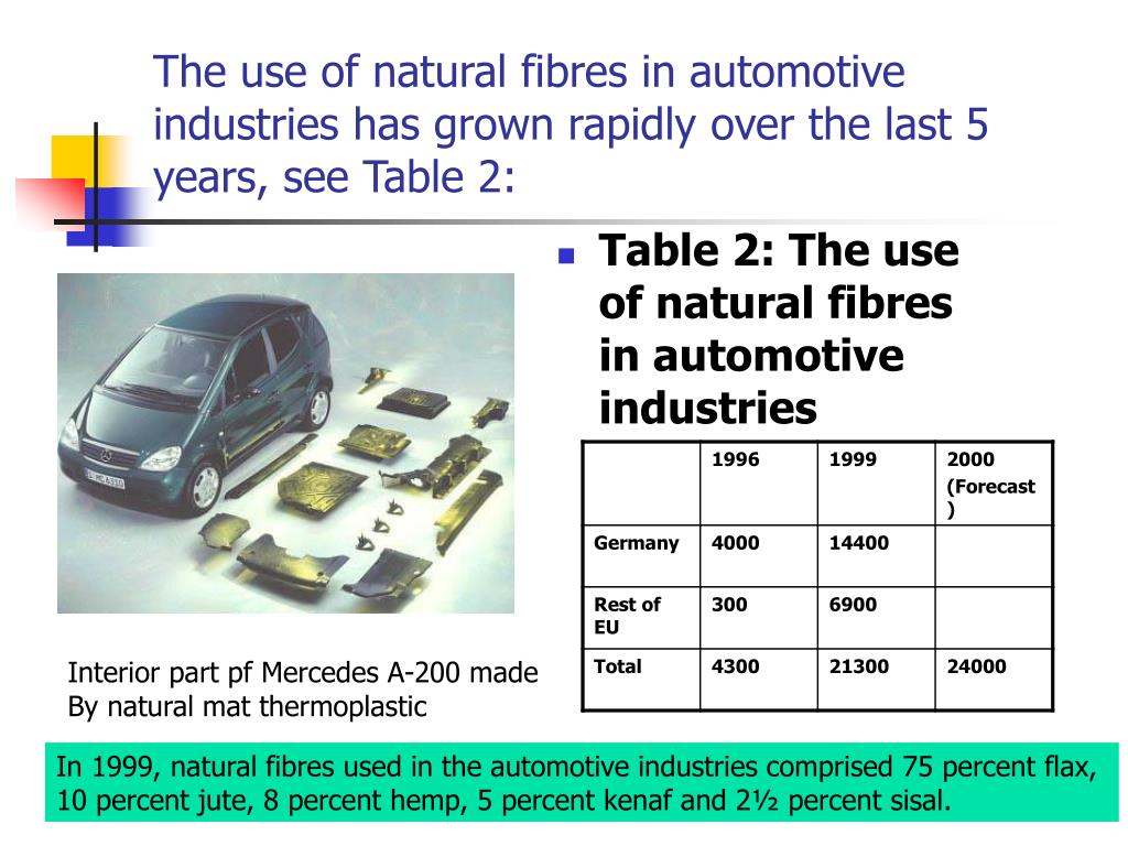The use of natural fibres in automotive industries has grown rapidly over the last 5 years, see Table 2: