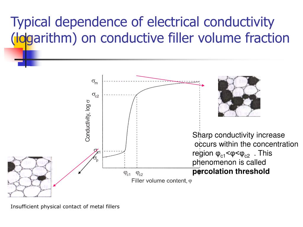 Typical dependence of electrical conductivity (logarithm) on conductive filler volume fraction