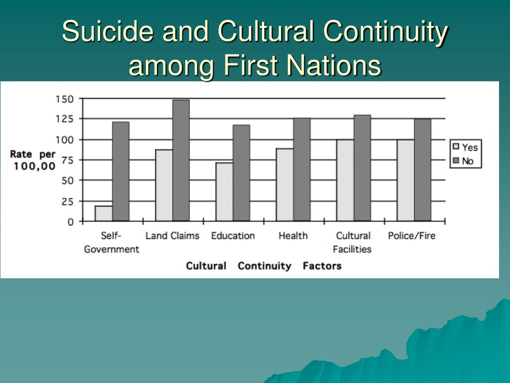 Suicide and Cultural Continuity among First Nations