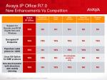 avaya ip office r7 0 new enhancements vs competition