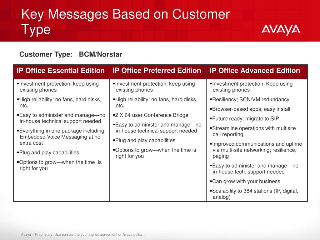 Key Messages Based on Customer Type