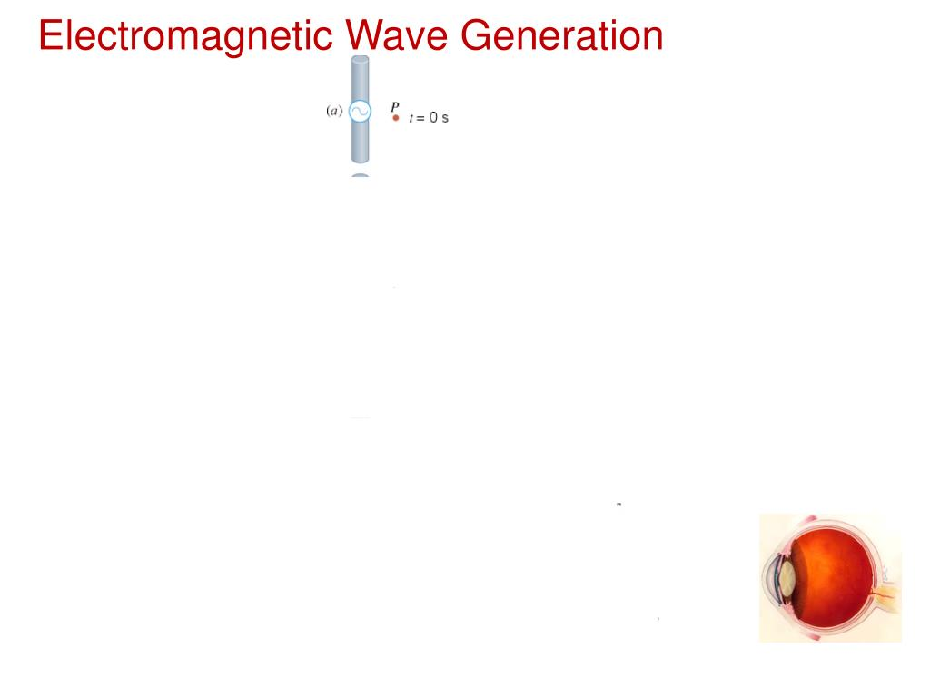 Electromagnetic Wave Generation