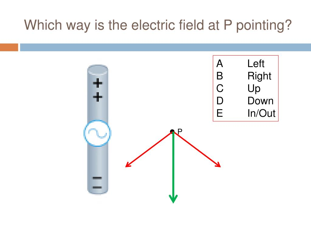 Which way is the electric field at P pointing?