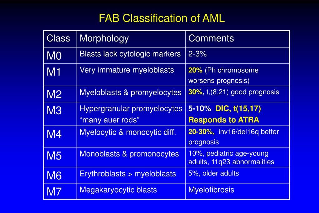 FAB Classification of AML