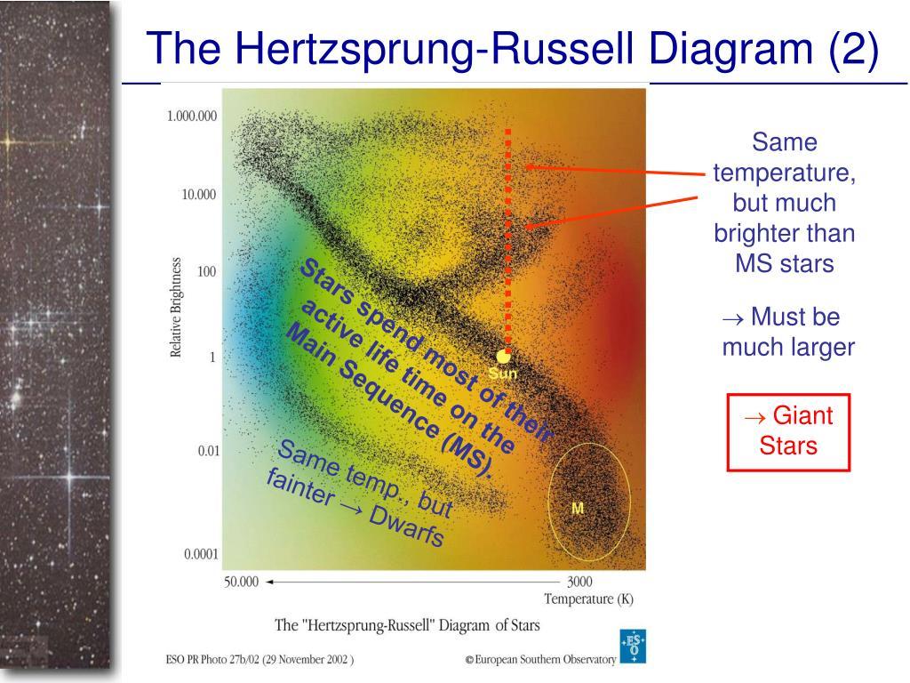 The Hertzsprung-Russell Diagram (2)