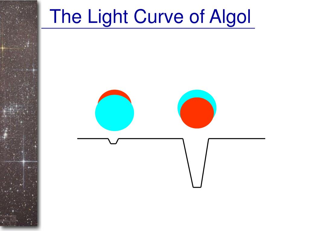 The Light Curve of Algol