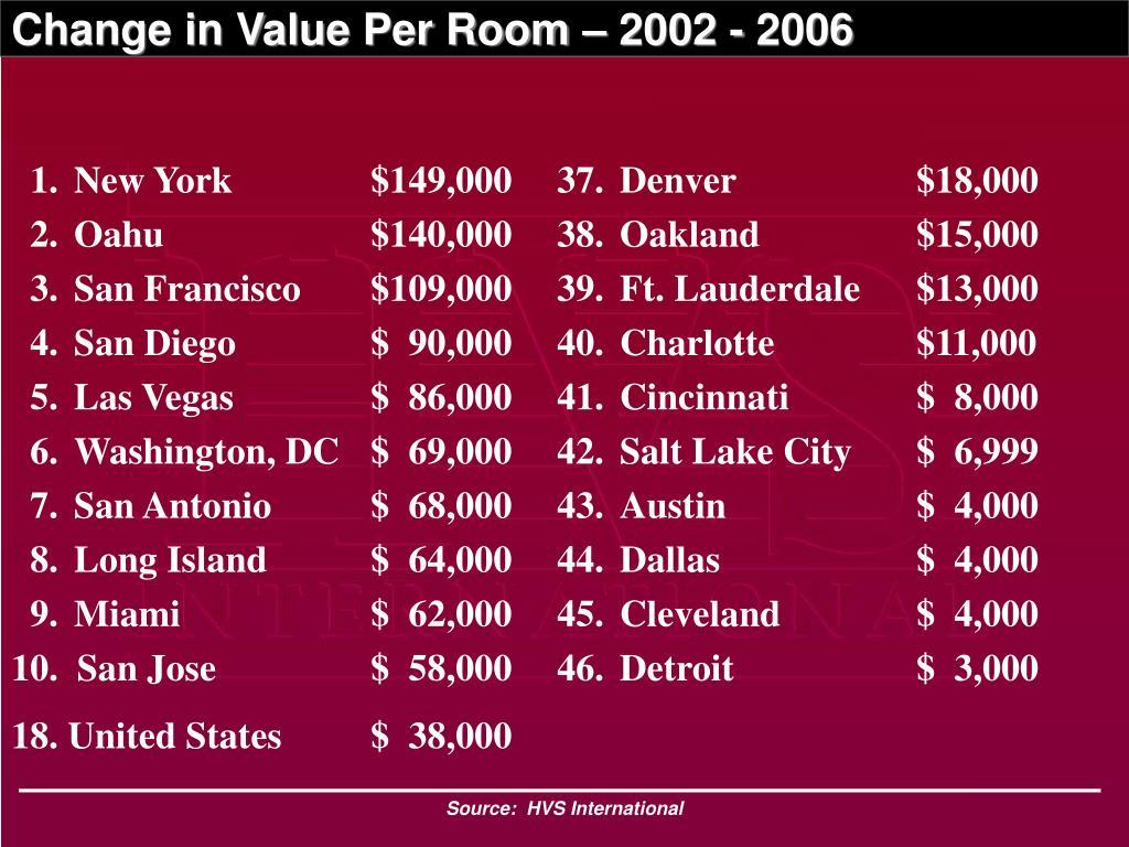 1.New York$149,000