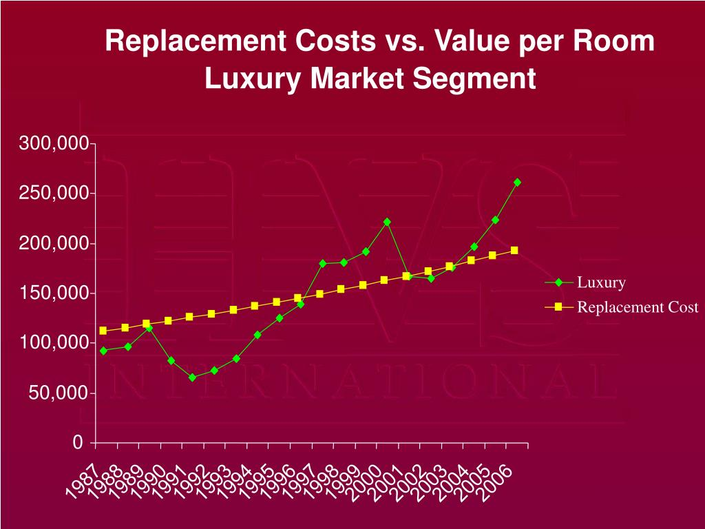 Replacement Costs vs. Value per Room