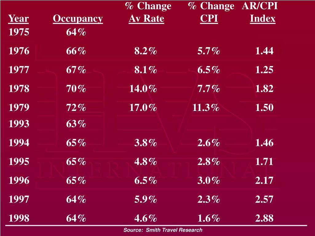% Change% Change   AR/CPI