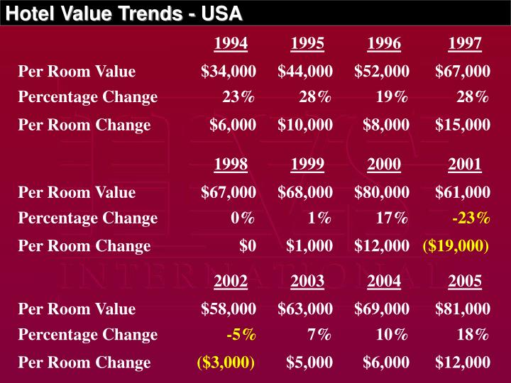 Hotel Value Trends - USA
