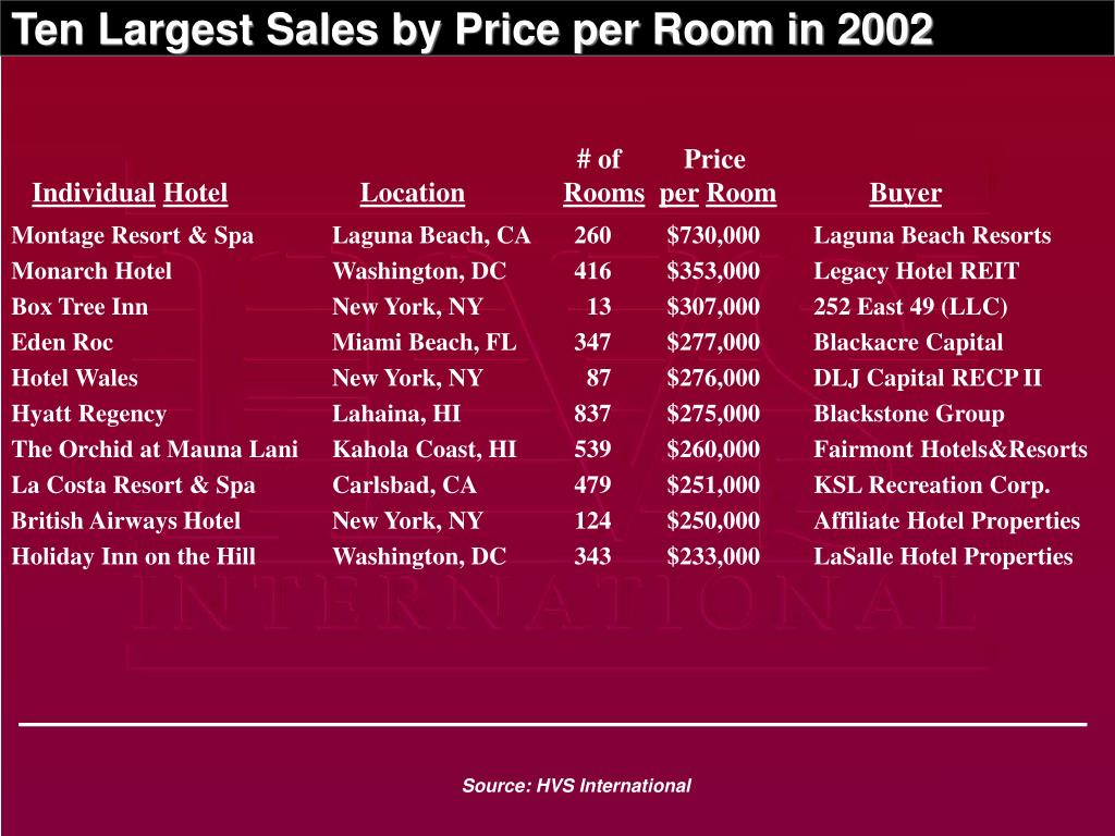 Ten Largest Sales by Price per Room in 2002
