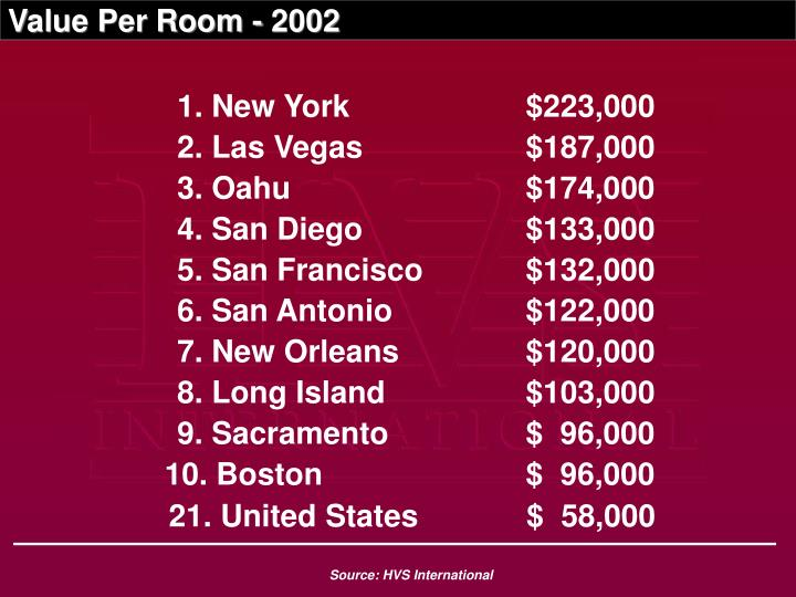 Value per room 2002