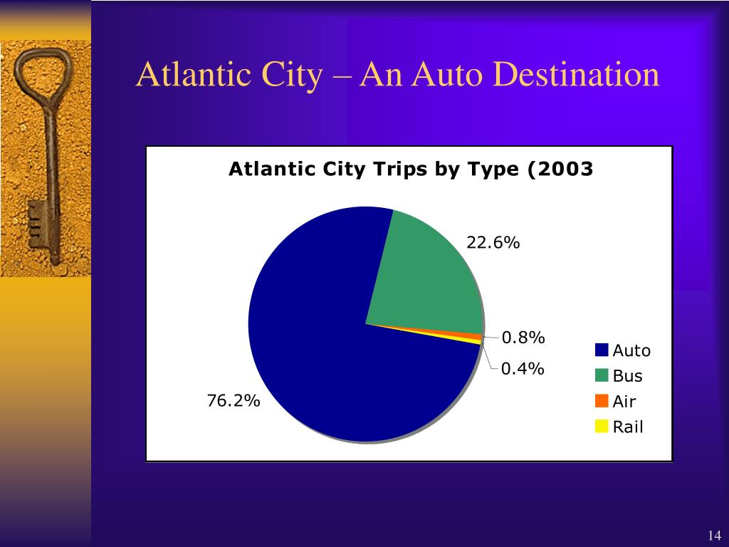 Atlantic City – An Auto Destination