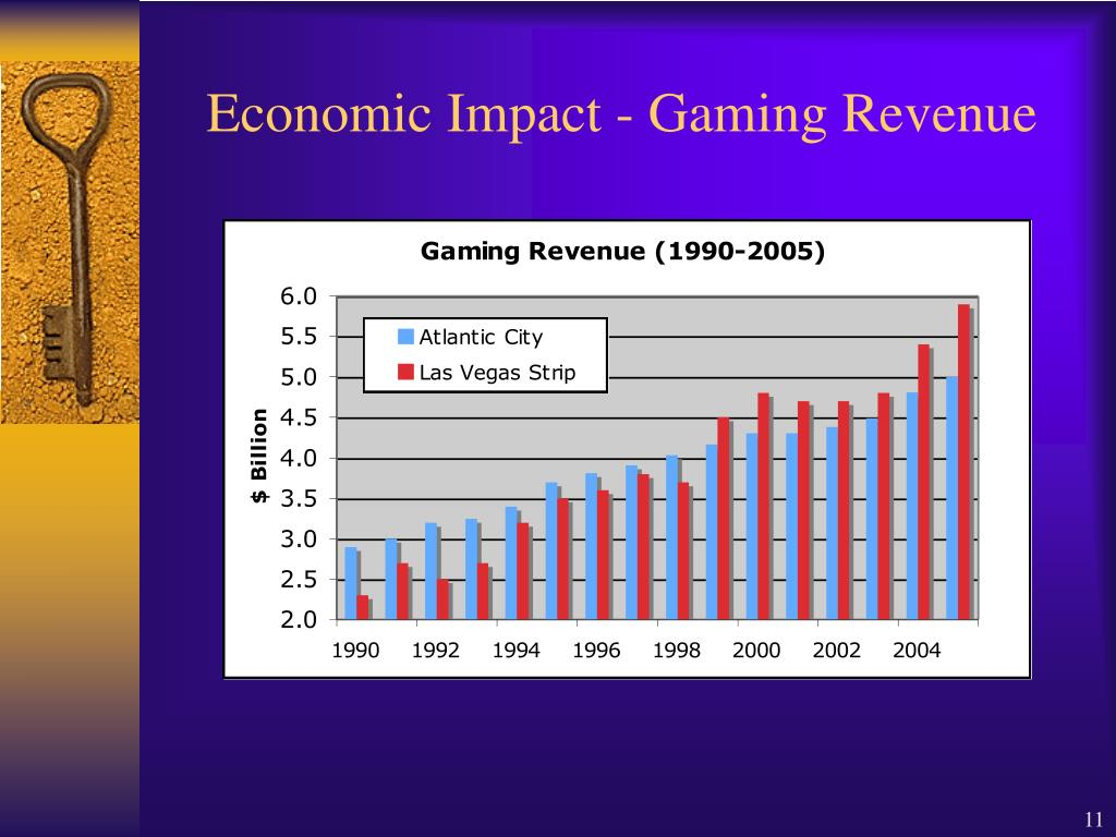 Economic Impact - Gaming Revenue