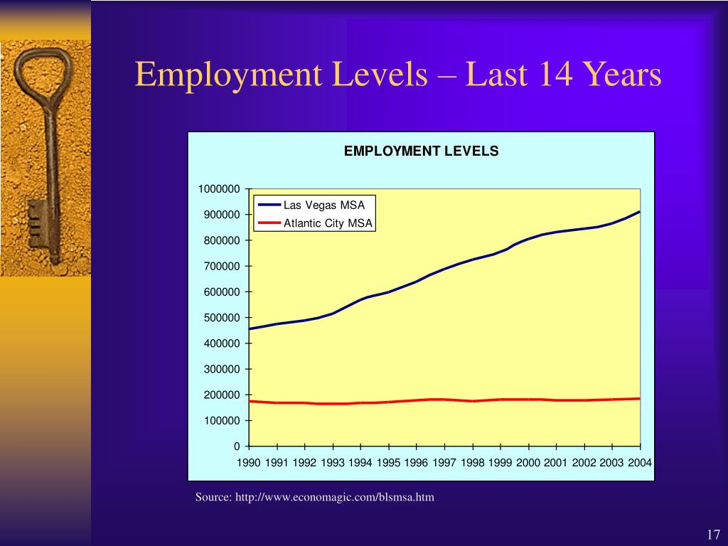 Employment Levels – Last 14 Years