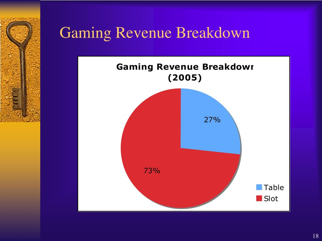 Gaming Revenue Breakdown