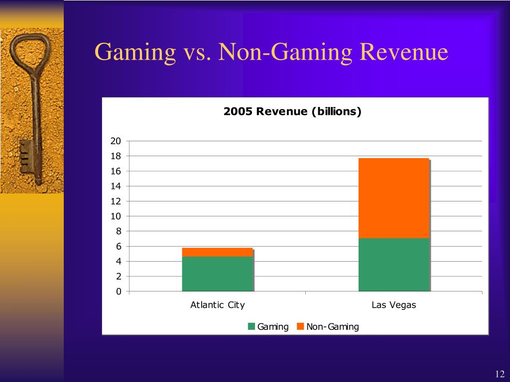 Gaming vs. Non-Gaming Revenue