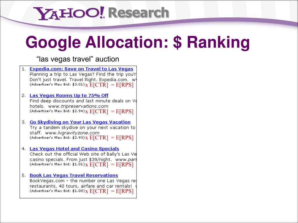 Google Allocation: $ Ranking