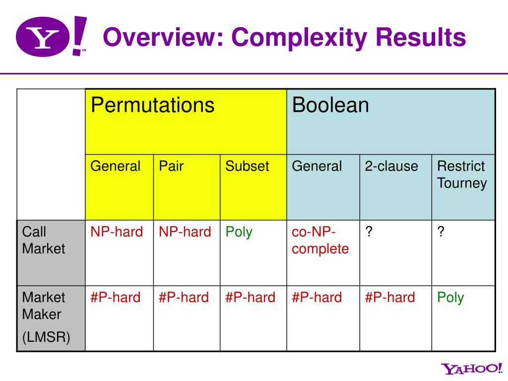 Overview: Complexity Results