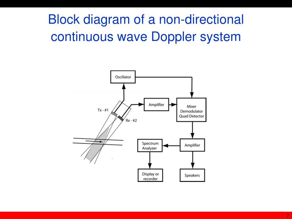 Block diagram of a non-directional continuous wave Doppler system