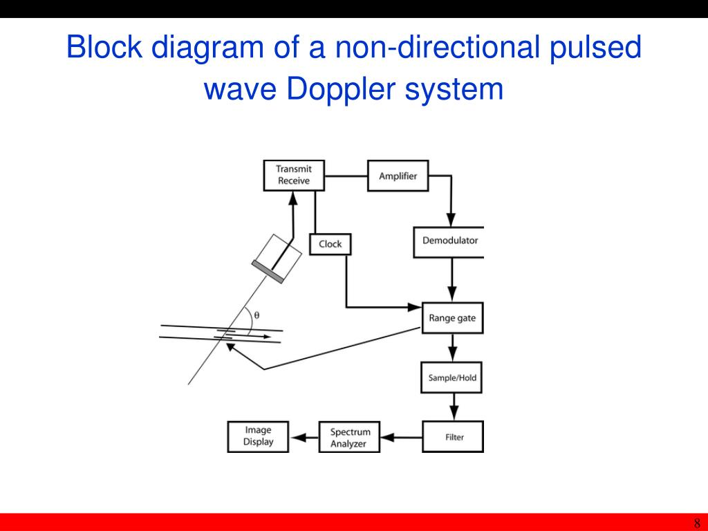 Block diagram of a non-directional pulsed wave Doppler system