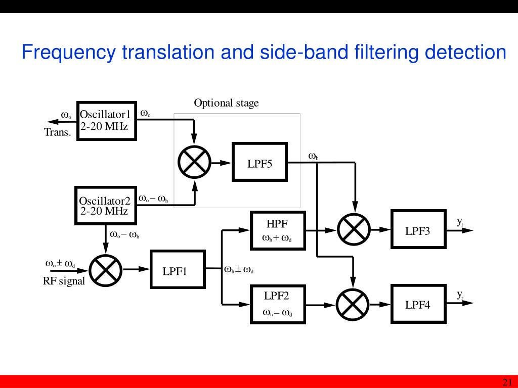 Frequency translation and side-band filtering detection