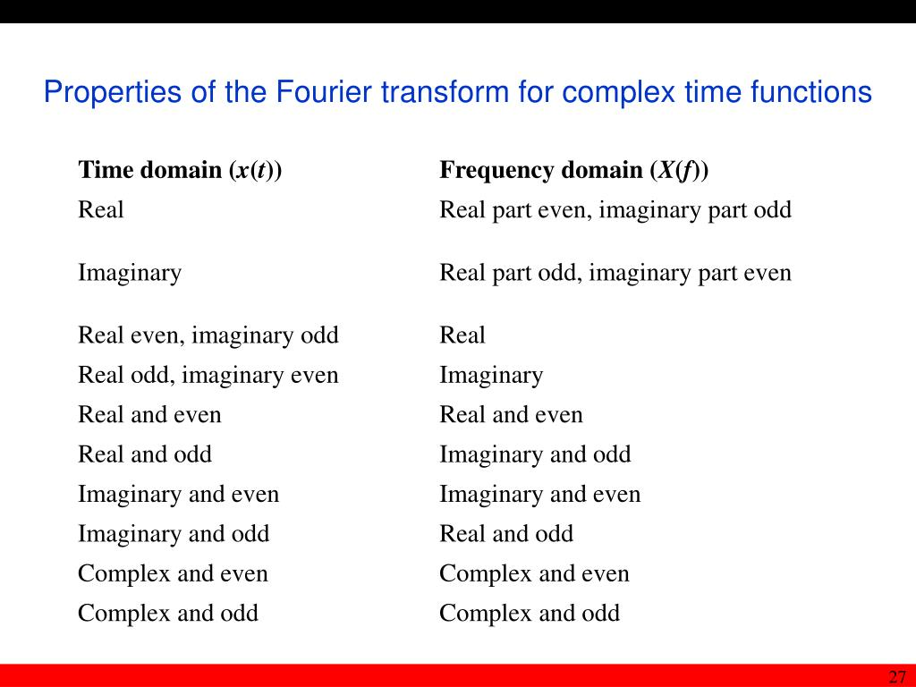 Properties of the Fourier transform for complex time functions