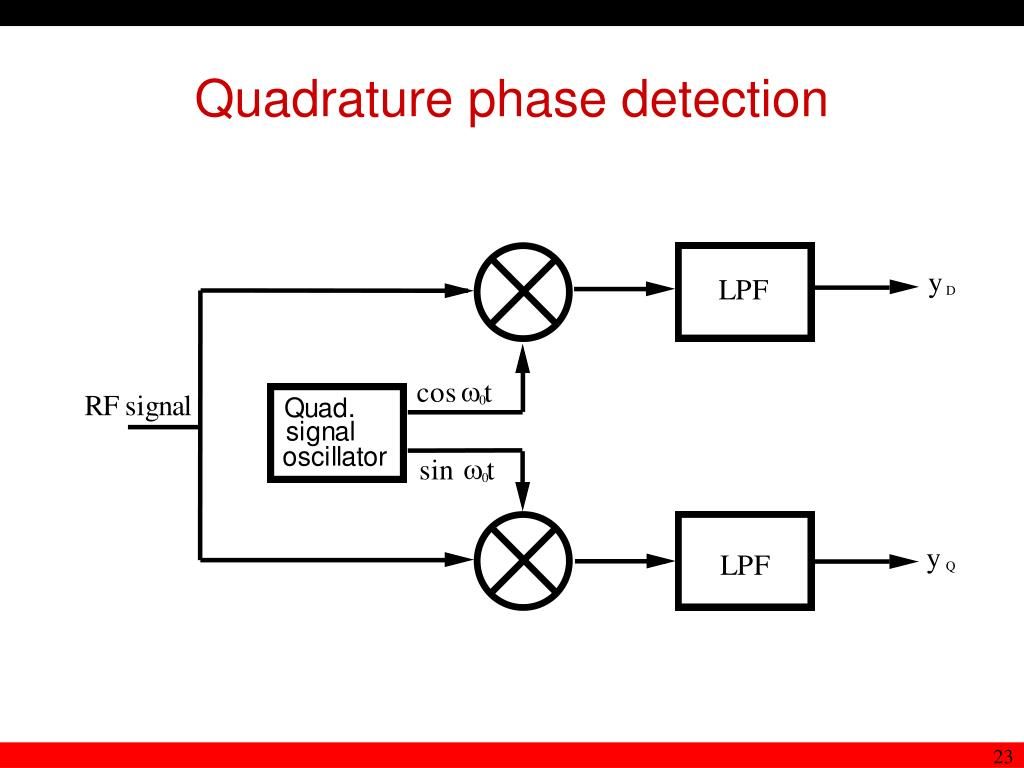 Quadrature phase detection