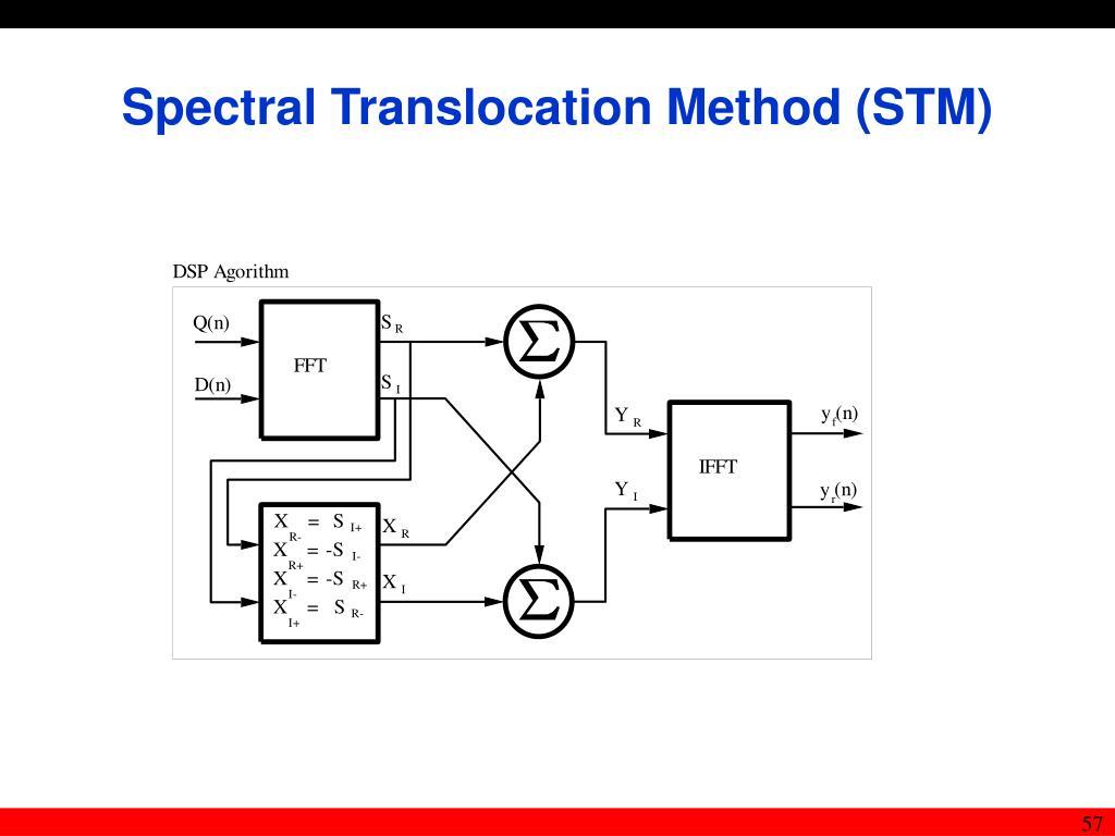 Spectral Translocation Method (STM)