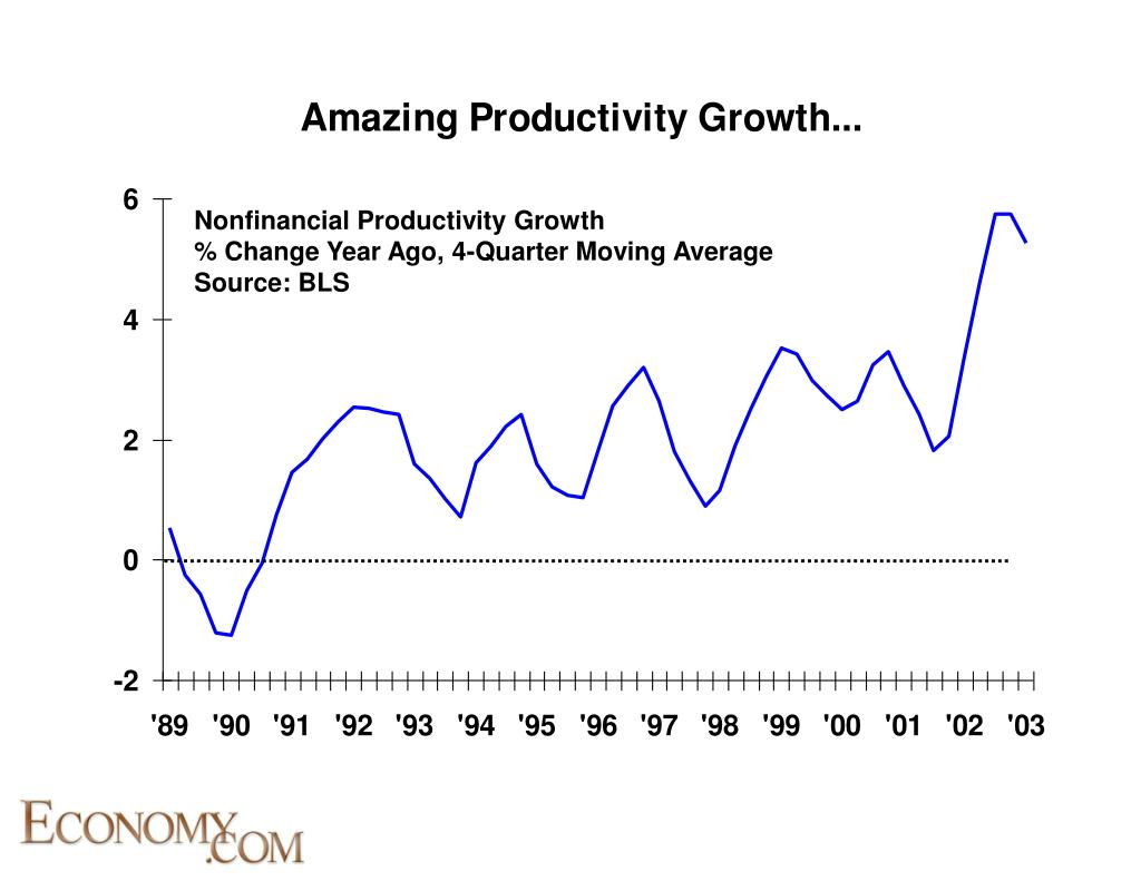 Nonfinancial Productivity Growth