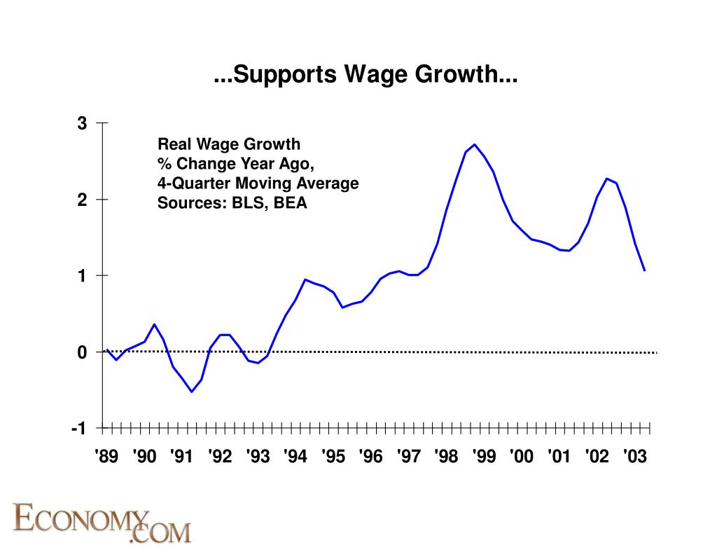 Real Wage Growth