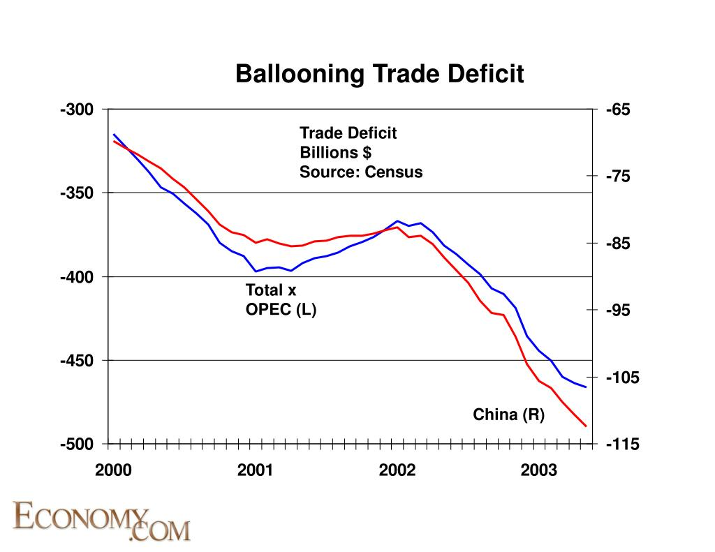 Ballooning Trade Deficit