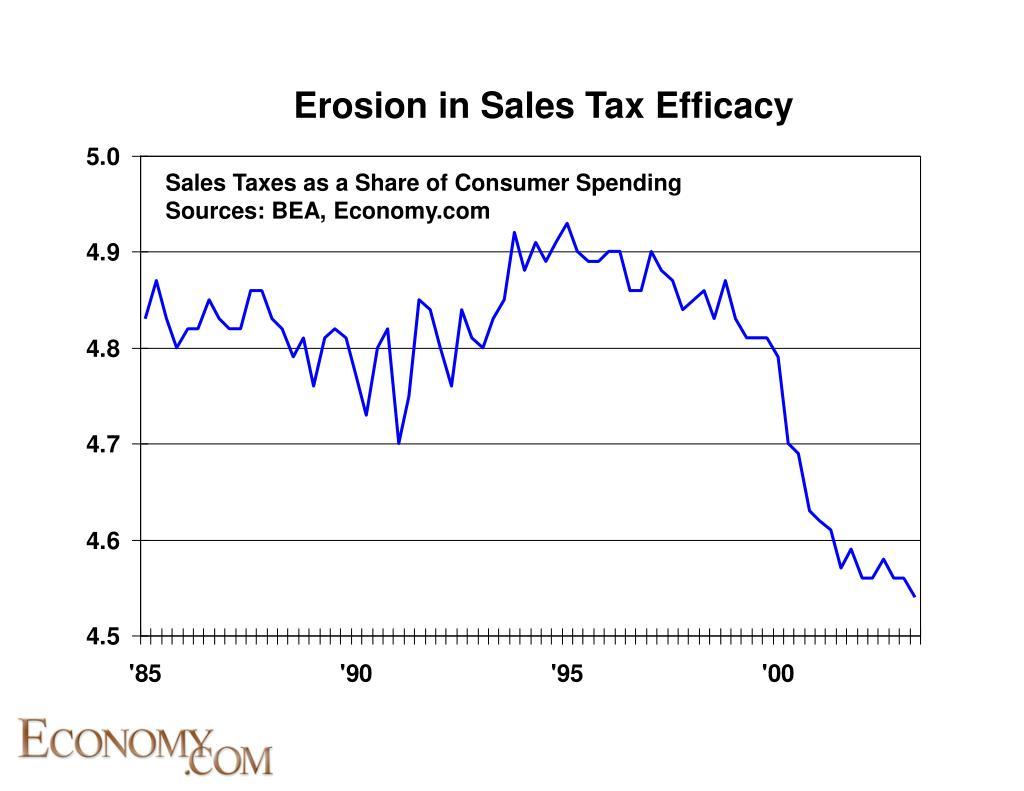 Erosion in Sales Tax Efficacy