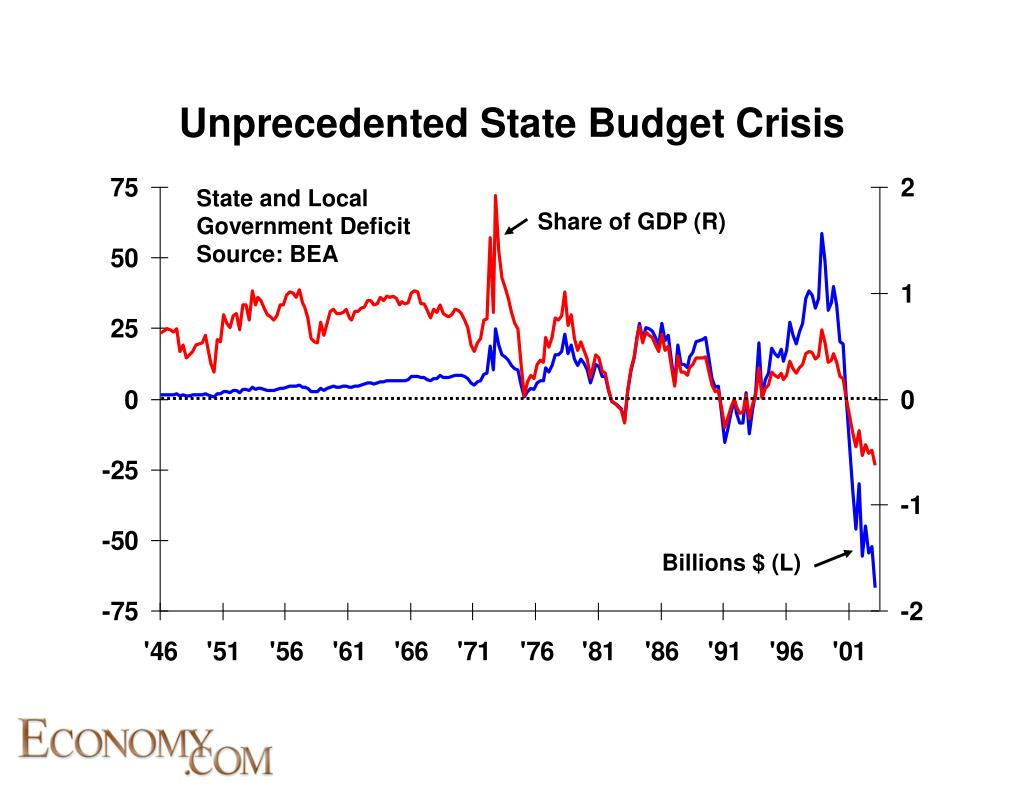 State and Local Government Deficit