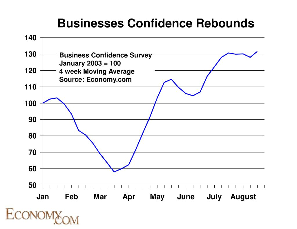 Businesses Confidence Rebounds