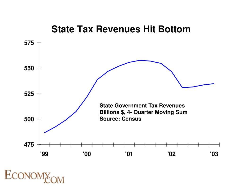State Government Tax Revenues