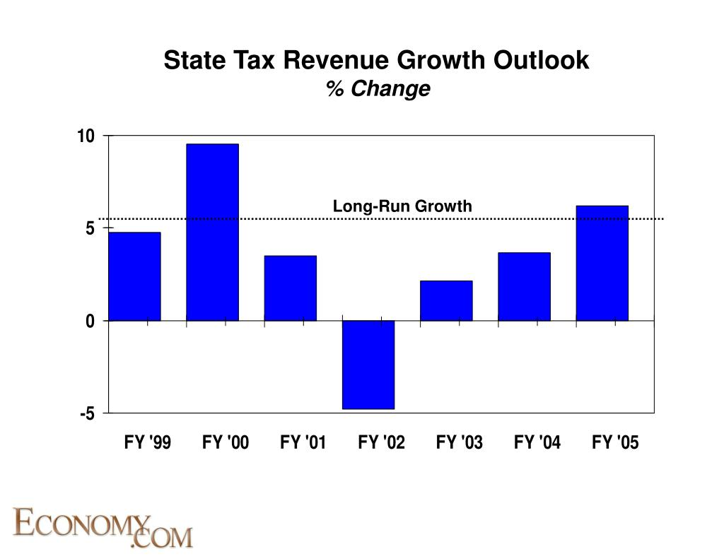 State Tax Revenue Growth Outlook