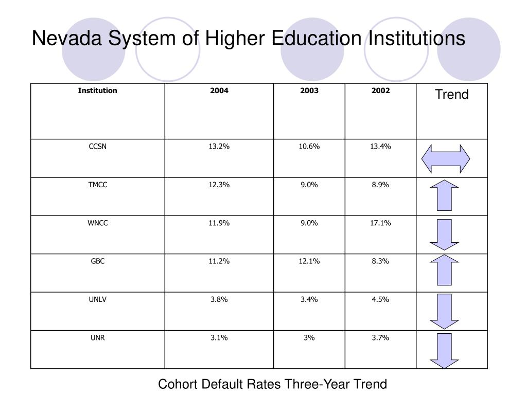 Nevada System of Higher Education Institutions
