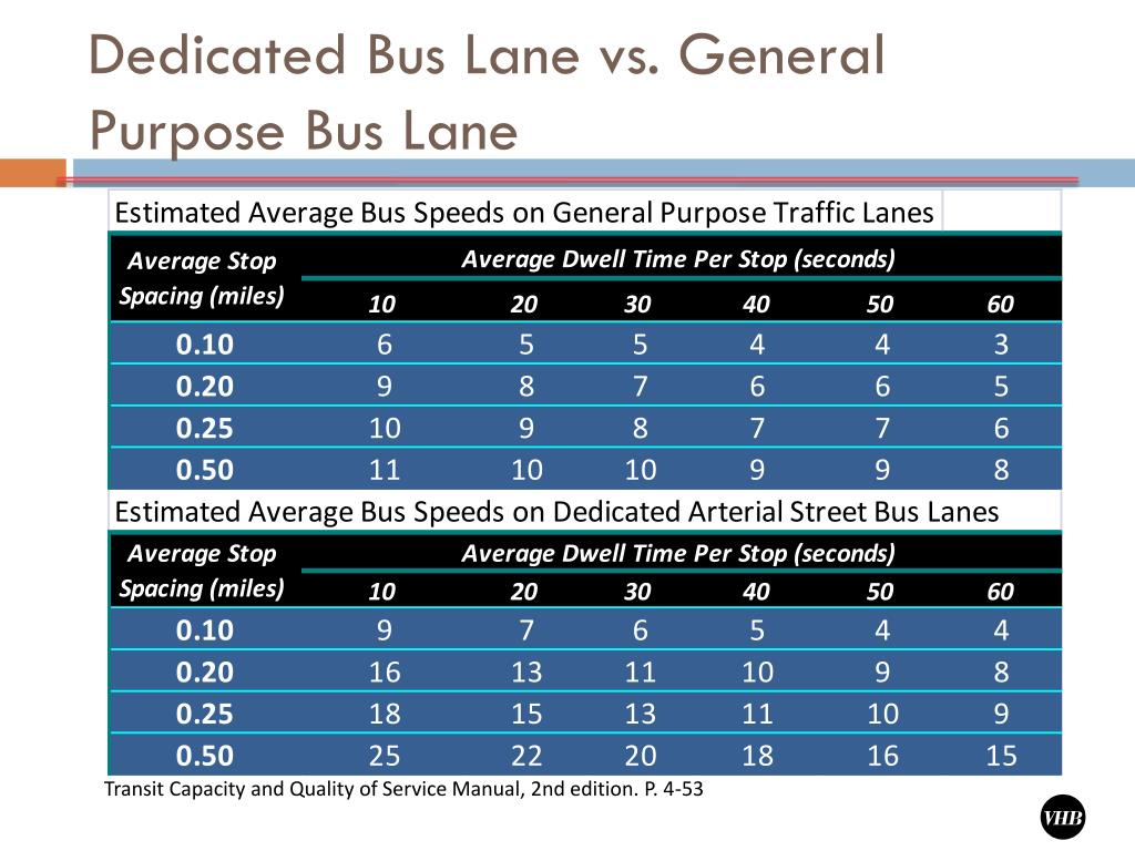 Dedicated Bus Lane vs. General Purpose Bus Lane