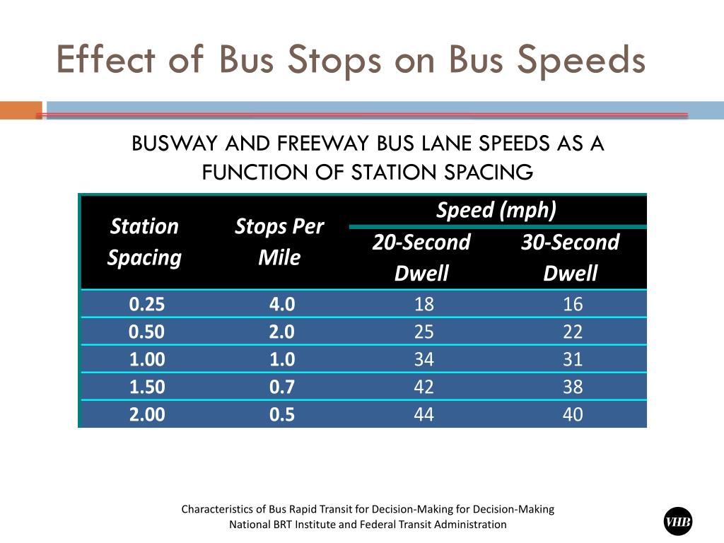 Effect of Bus Stops on Bus Speeds