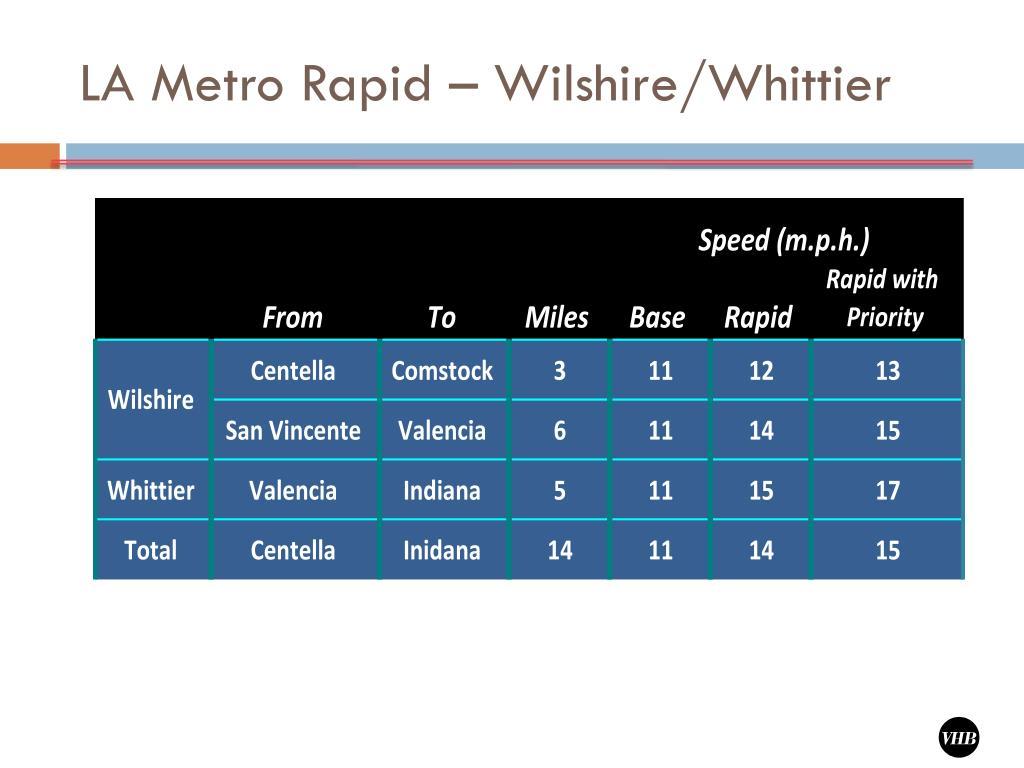 LA Metro Rapid – Wilshire/Whittier