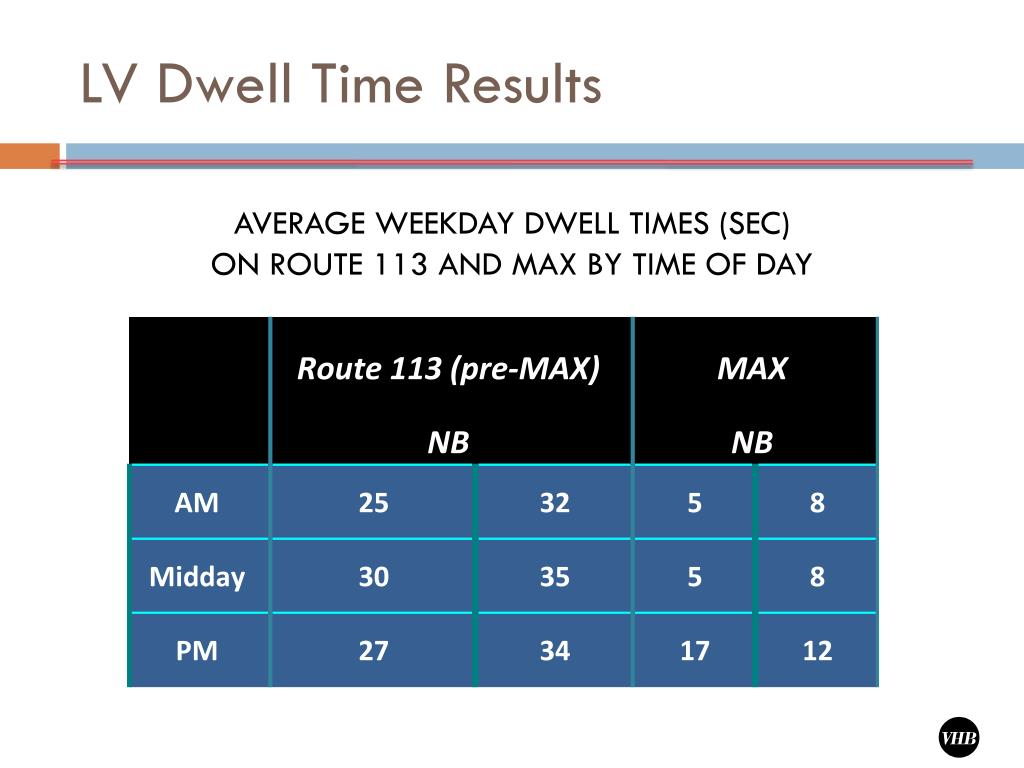 LV Dwell Time Results