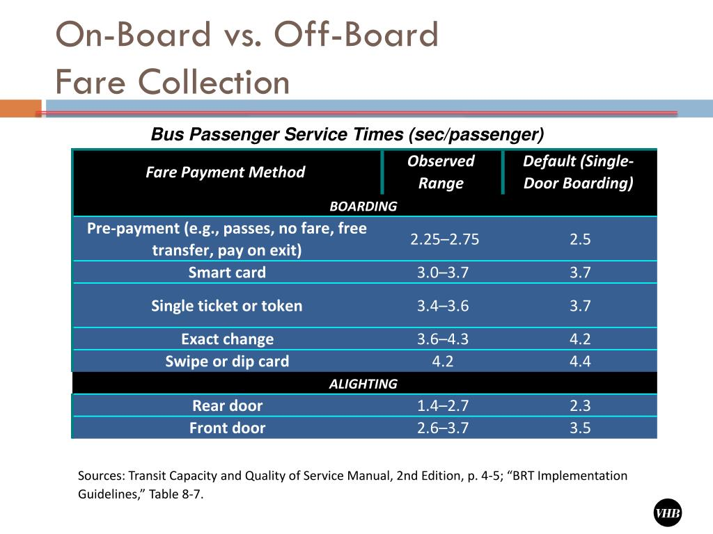 On-Board vs. Off-Board