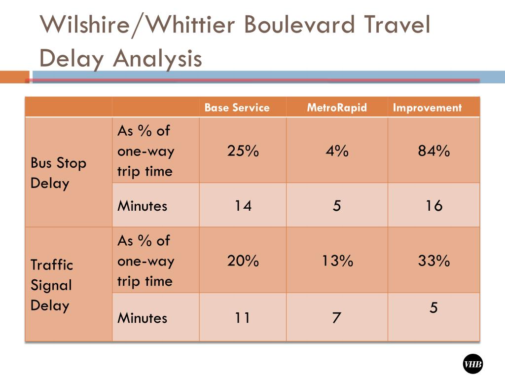 Wilshire/Whittier Boulevard Travel Delay Analysis
