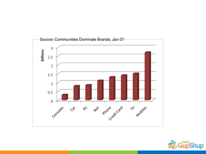 Source: Communities Dominate Brands, Jan 07