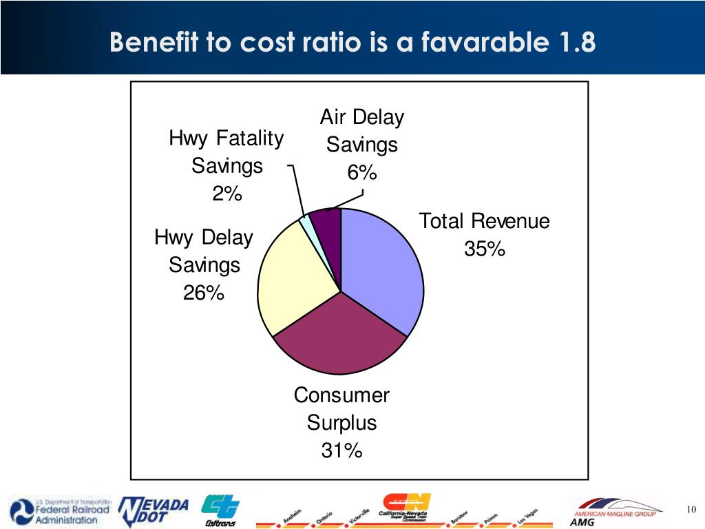 Benefit to cost ratio is a favarable 1.8