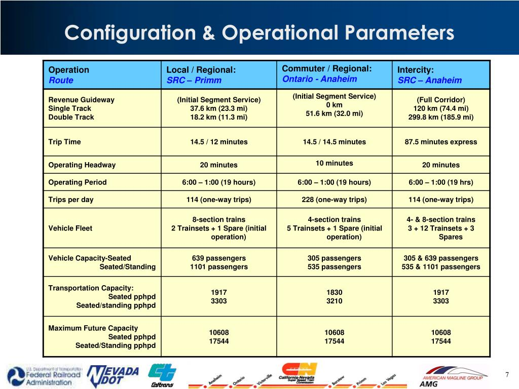 Configuration & Operational Parameters